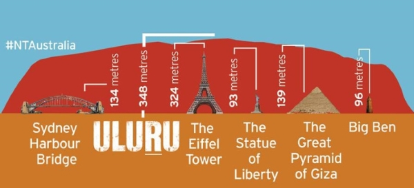 Infographic: Northern Territory - comparing height of Uluru with other landmarks