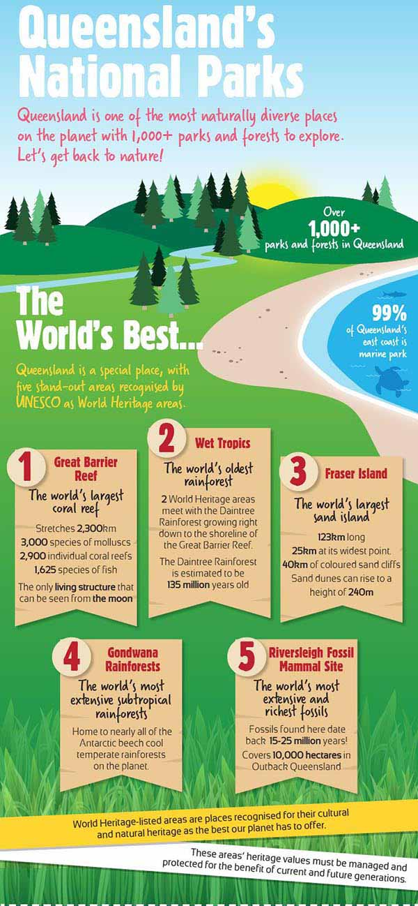 Infographic: Queensland's National Parks