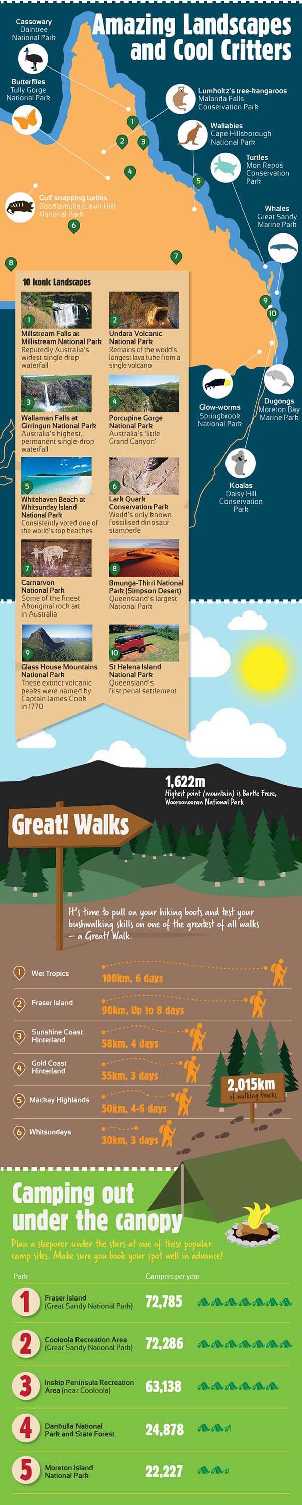 Infographic: Amazing Landscapes and Cool Critters