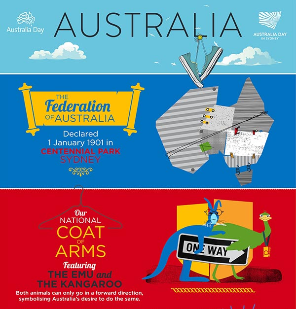 Infographic: The Federation of Australia and National Coat of Arms