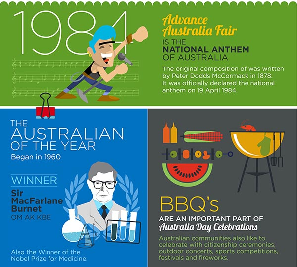 Infographic: National anthem, Australian of the Year and BBQs