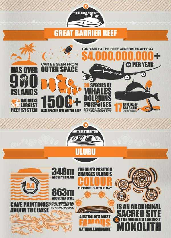 Infographic: Interesting facts about Great Barrier Reef, Uluru, Opera House and Sydney Harbour Bridge