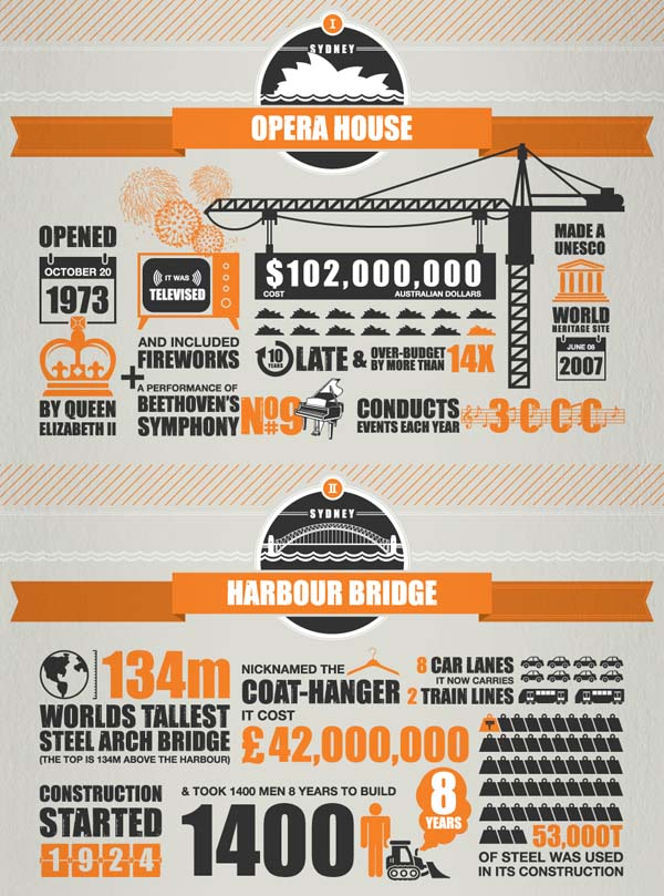 Infographic: Sydney Opera House and Sydney Harbour Bridge interesting facts